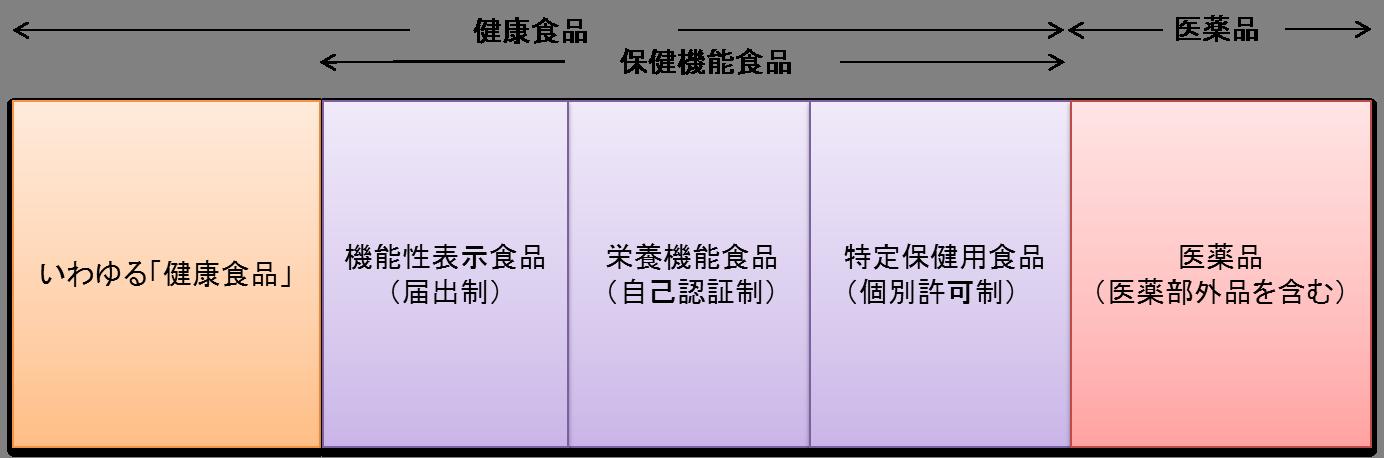 健康食品の分類図